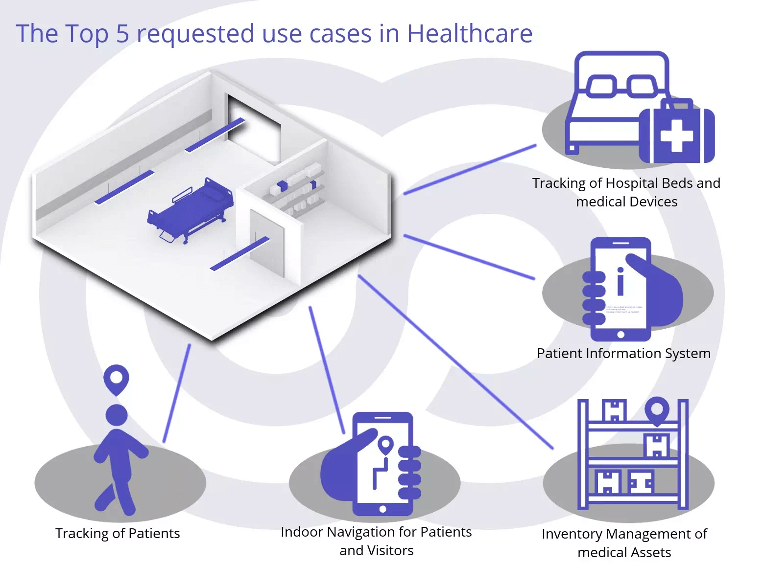 Top 5 Use Cases in Healthcare